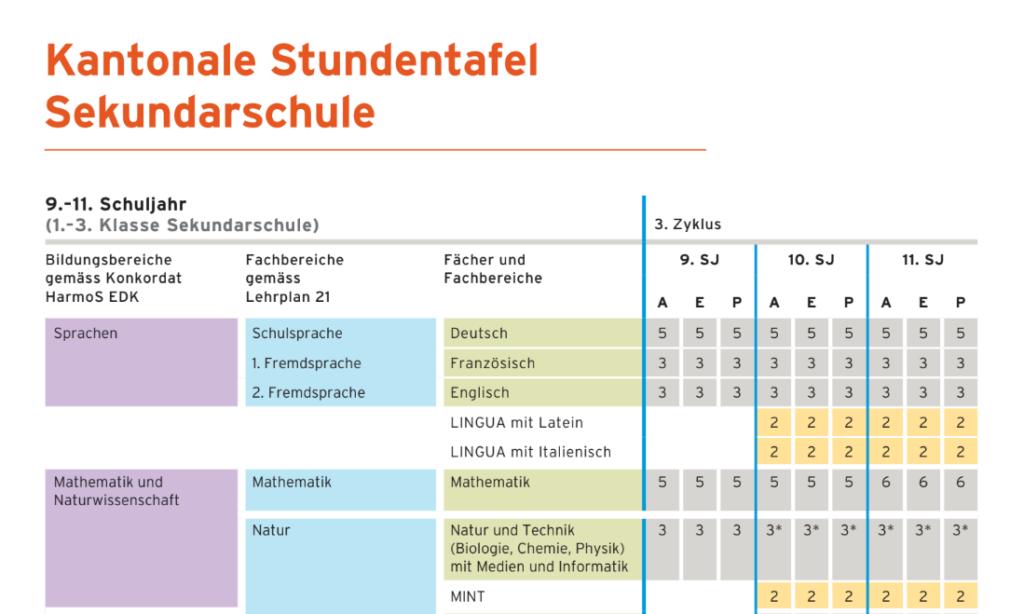 Basilea: in tre anni gli studenti d'italiano alle medie sono aumentati del 600%